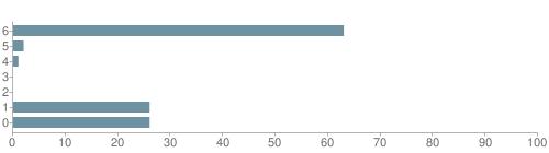 Chart?cht=bhs&chs=500x140&chbh=10&chco=6f92a3&chxt=x,y&chd=t:63,2,1,0,0,26,26&chm=t+63%,333333,0,0,10|t+2%,333333,0,1,10|t+1%,333333,0,2,10|t+0%,333333,0,3,10|t+0%,333333,0,4,10|t+26%,333333,0,5,10|t+26%,333333,0,6,10&chxl=1:|other|indian|hawaiian|asian|hispanic|black|white